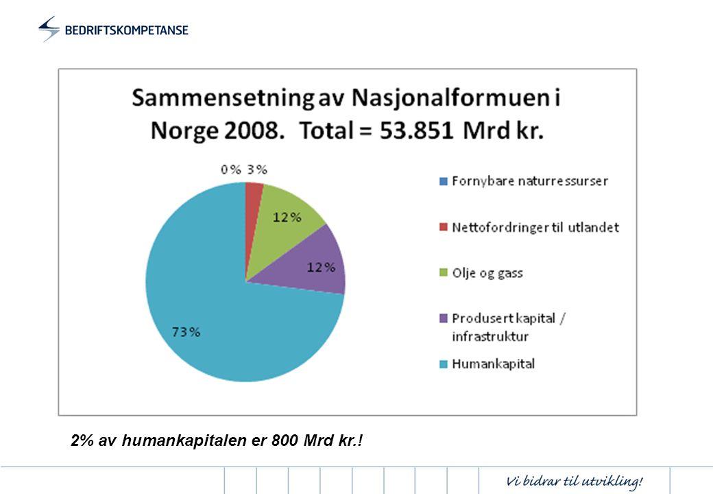 2% av humankapitalen er 800 Mrd kr.!