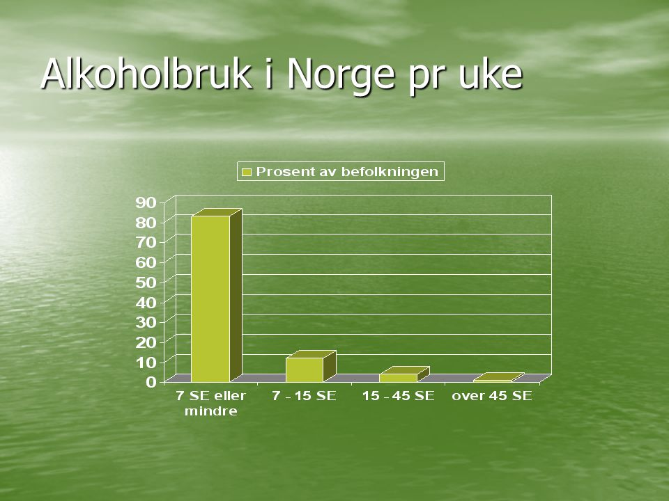 Alkoholbruk i Norge pr uke