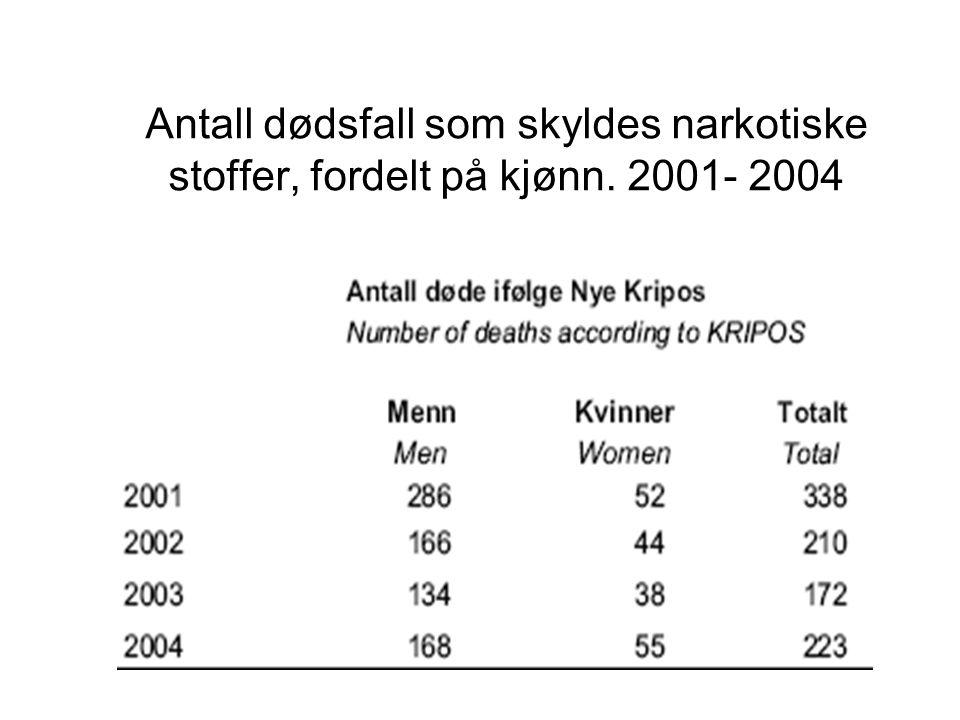Antall dødsfall som skyldes narkotiske stoffer, fordelt på kjønn