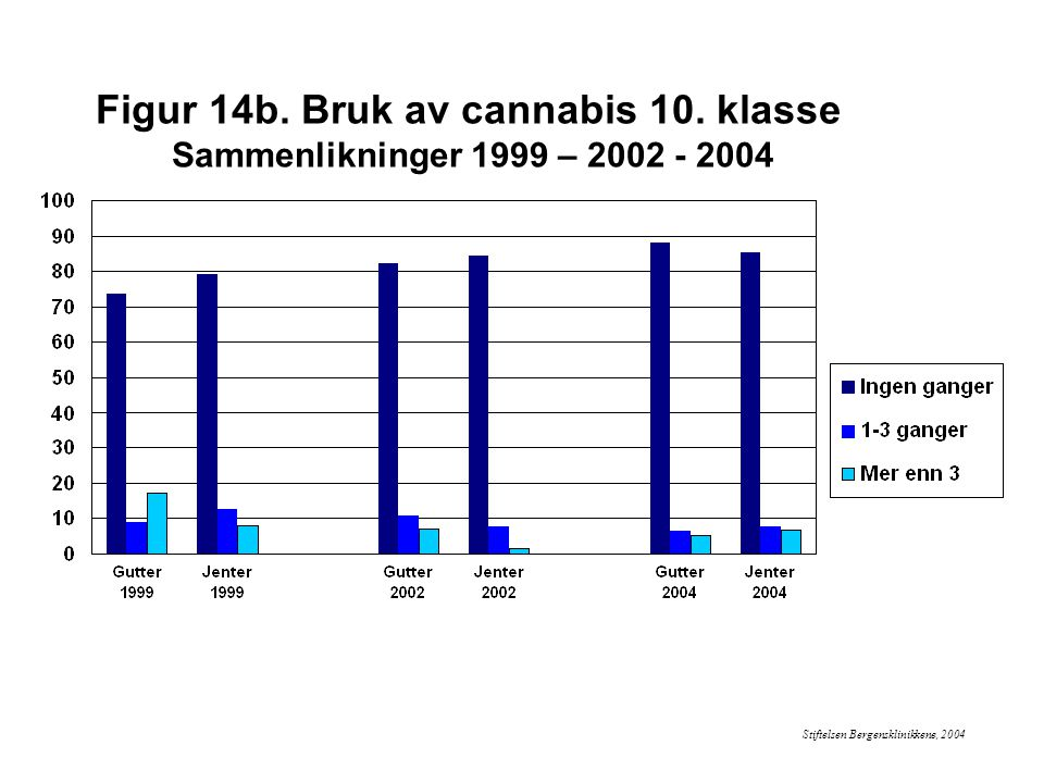 Figur 14b. Bruk av cannabis 10. klasse