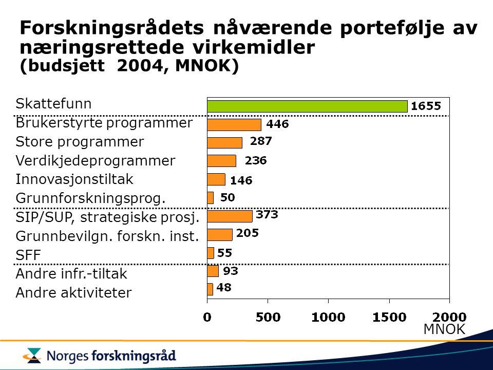 Forskningsrådets nåværende portefølje av næringsrettede virkemidler (budsjett 2004, MNOK)