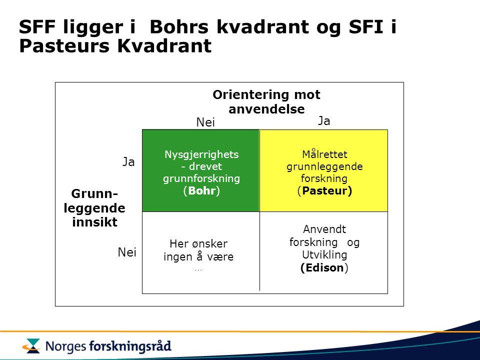 SFF ligger i Bohrs kvadrant og SFI i Pasteurs Kvadrant