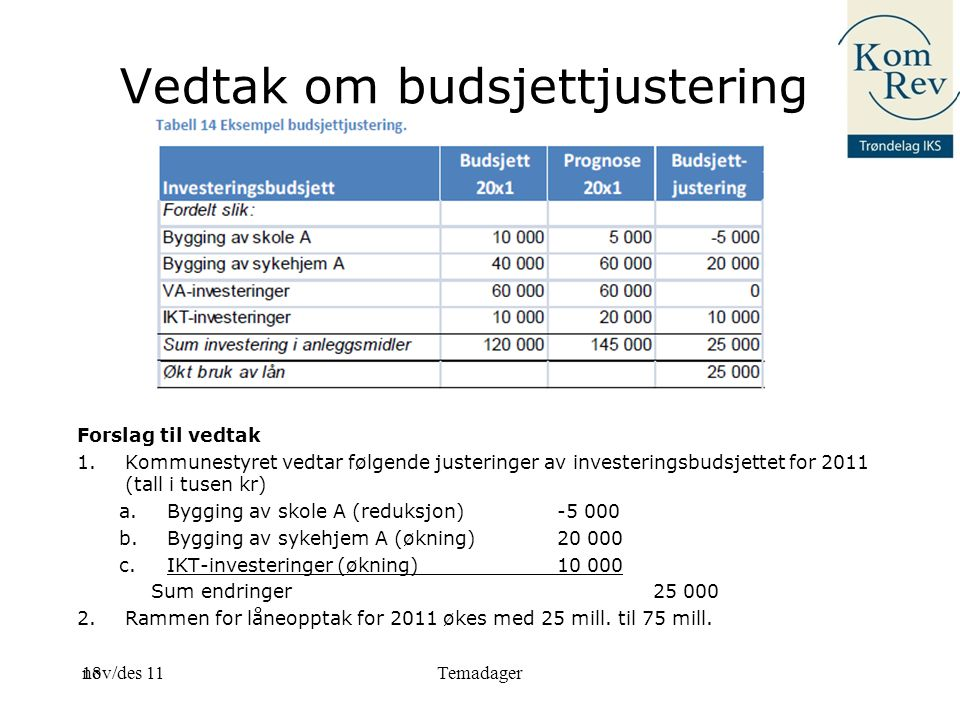 Vedtak om budsjettjustering