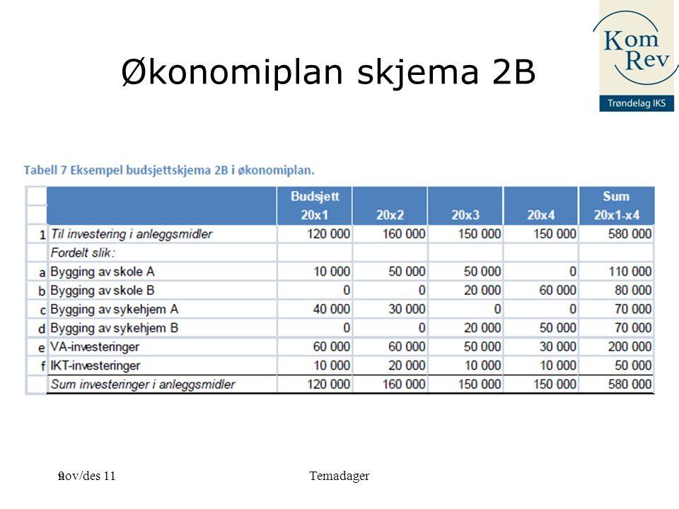 Økonomiplan skjema 2B nov/des 11 Temadager