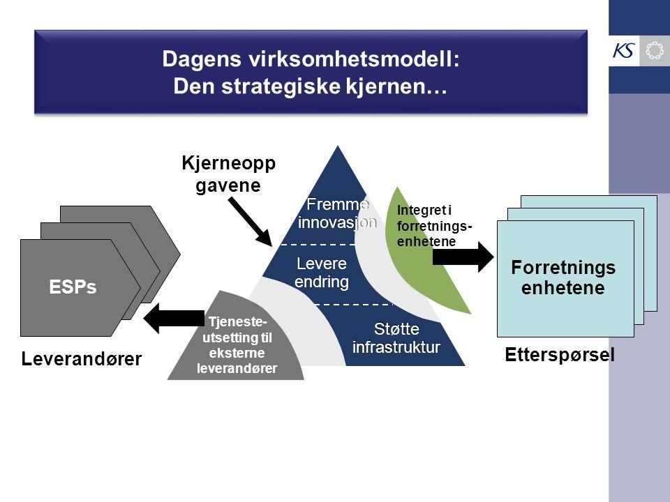 Dagens virksomhetsmodell: Den strategiske kjernen…