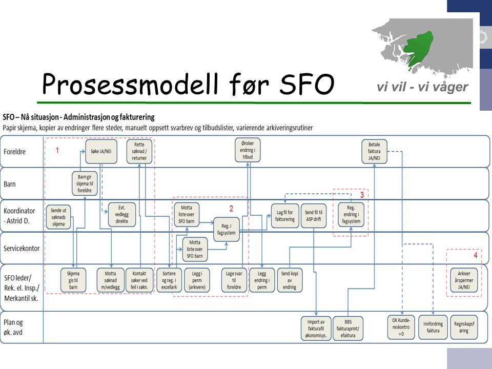 Prosessmodell før SFO 9