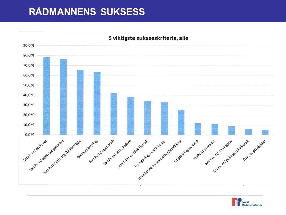 RÅDMANNENS SUKSESS Resultatet fra KS-underrsøkelsen