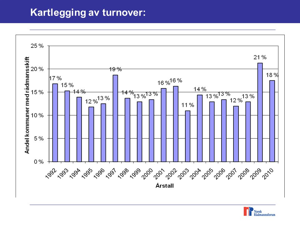 Kartlegging av turnover: