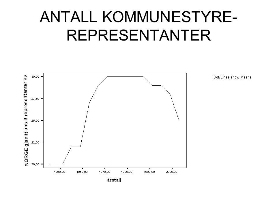 ANTALL KOMMUNESTYRE-REPRESENTANTER