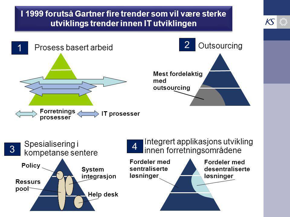 I 1999 forutså Gartner fire trender som vil være sterke utviklings trender innen IT utviklingen