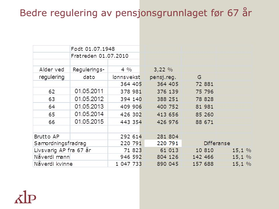 Bedre regulering av pensjonsgrunnlaget før 67 år