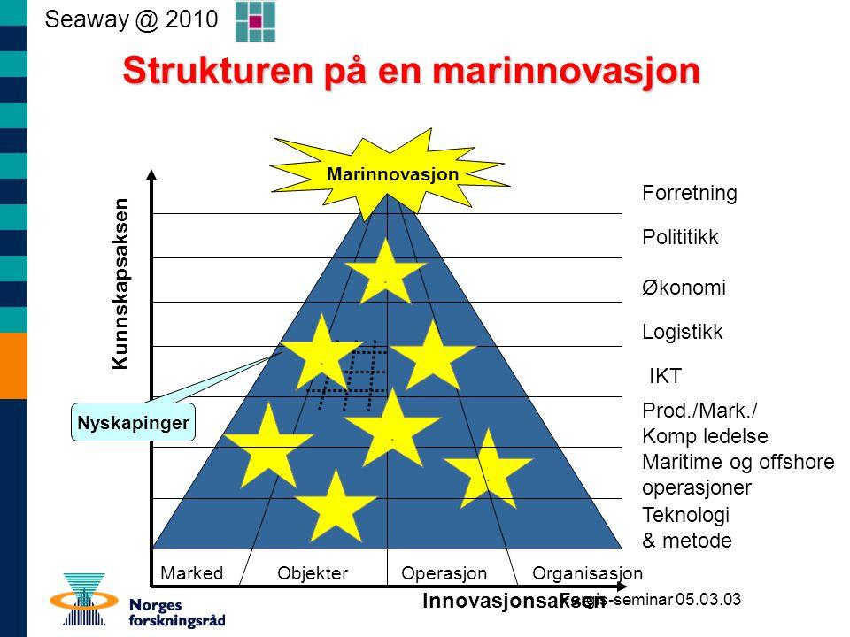 Strukturen på en marinnovasjon