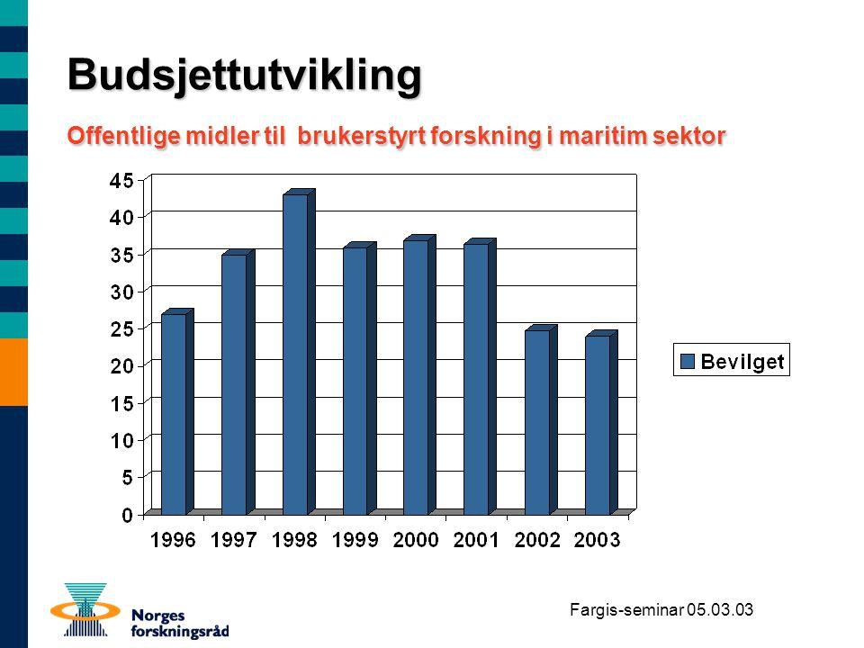 Budsjettutvikling Offentlige midler til brukerstyrt forskning i maritim sektor