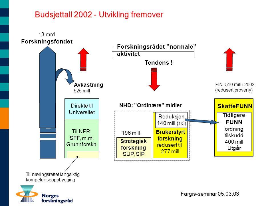Budsjettall 2002 - Utvikling fremover