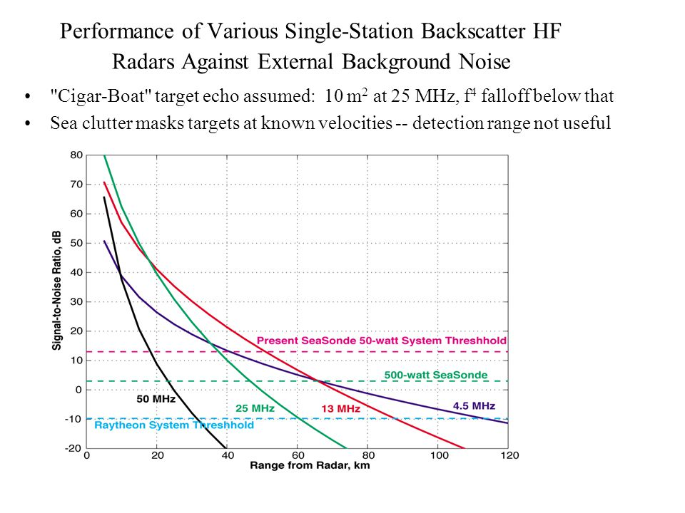 Performance of Various Single-Station Backscatter HF Radars Against External Background Noise
