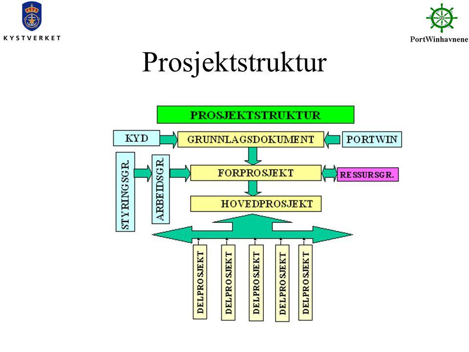 Prosjektstruktur