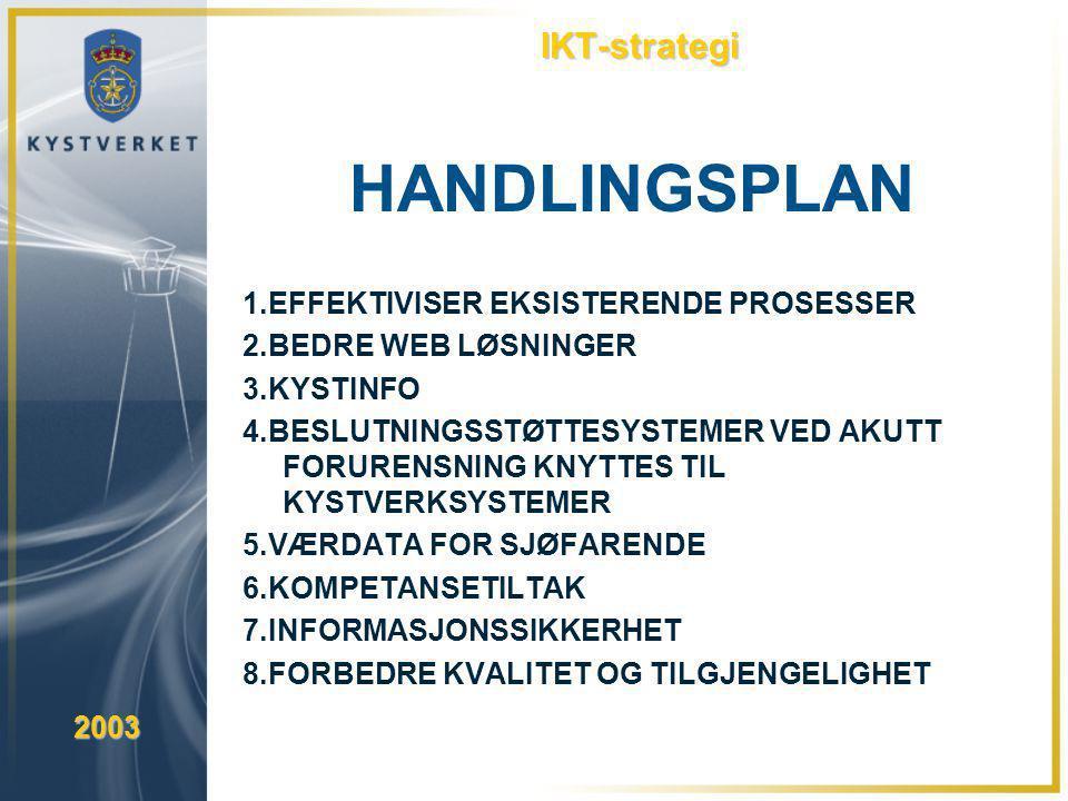 HANDLINGSPLAN IKT-strategi 1.EFFEKTIVISER EKSISTERENDE PROSESSER
