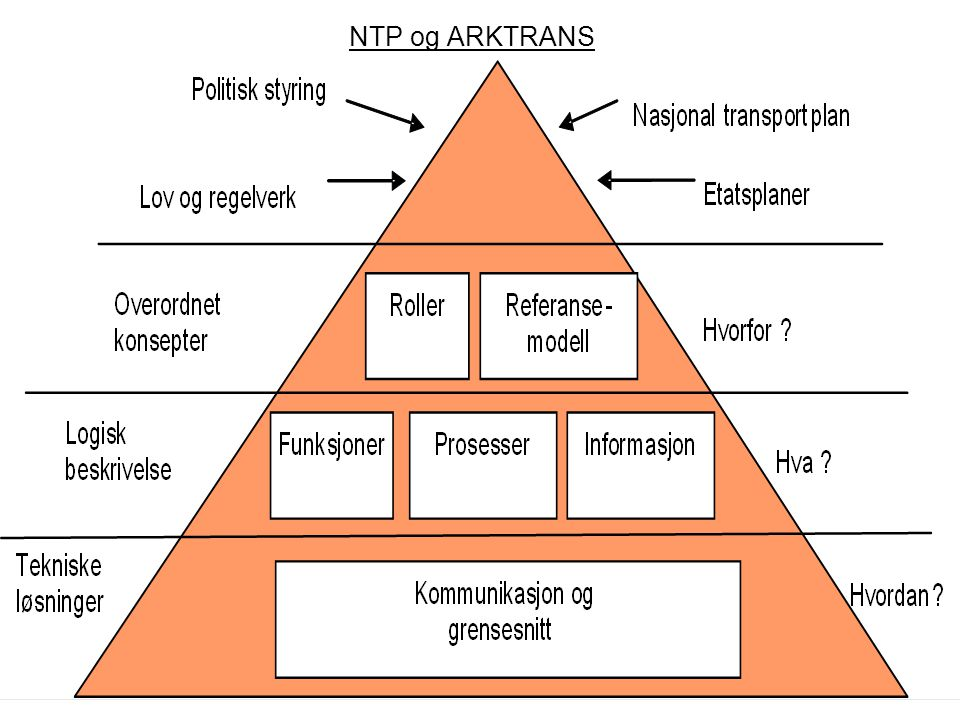 NTP og ARKTRANS
