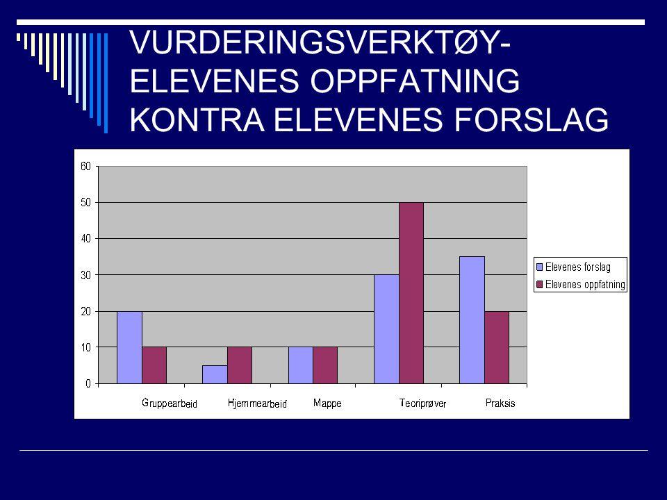VURDERINGSVERKTØY- ELEVENES OPPFATNING KONTRA ELEVENES FORSLAG