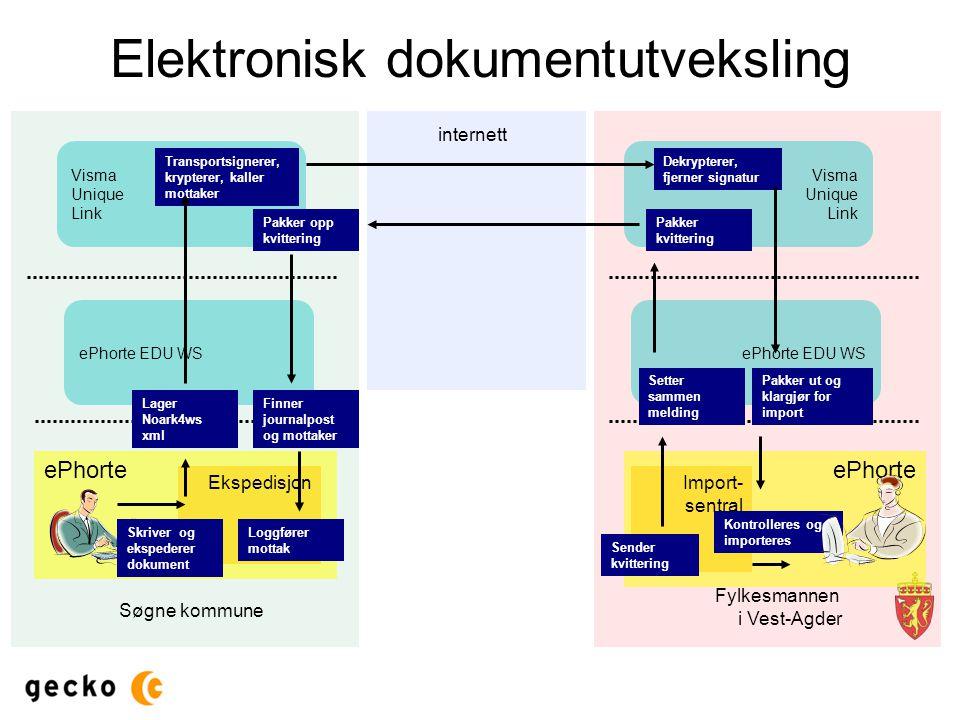 Elektronisk dokumentutveksling