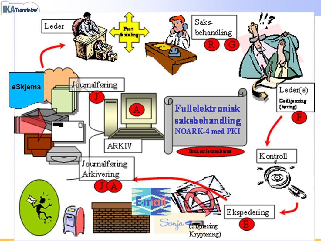 Kvalitetssikring - Prosesstyring