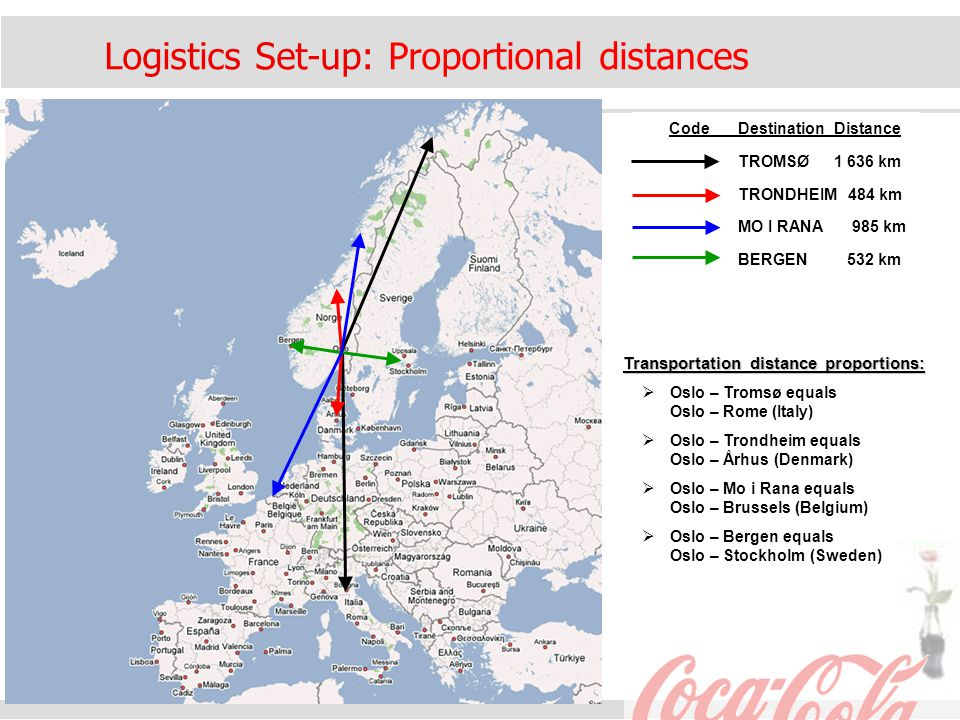 Logistics Set-up: Proportional distances