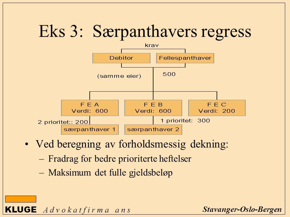 Eks 3: Særpanthavers regress