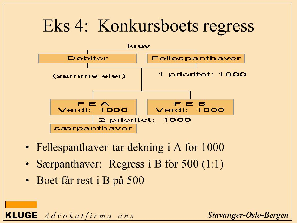 Eks 4: Konkursboets regress