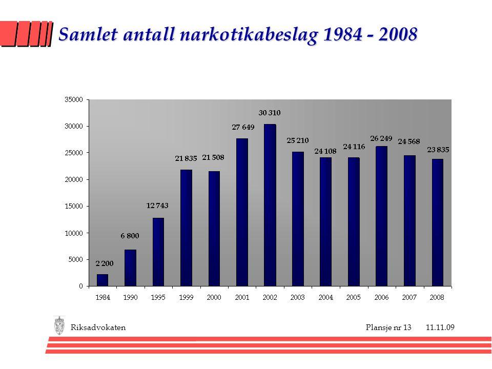 Samlet antall narkotikabeslag 1984 - 2008