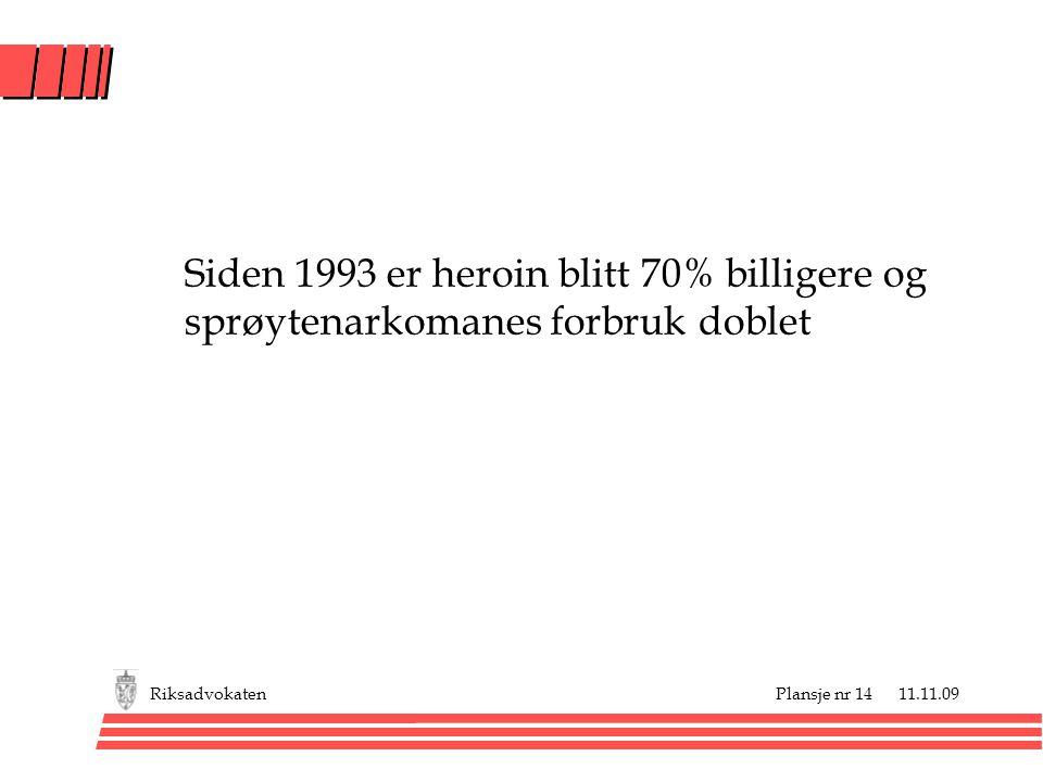 Siden 1993 er heroin blitt 70% billigere og sprøytenarkomanes forbruk doblet