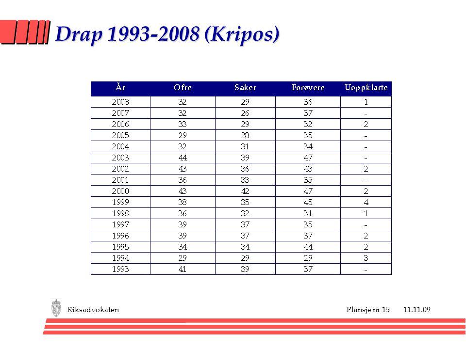 Drap 1993-2008 (Kripos)