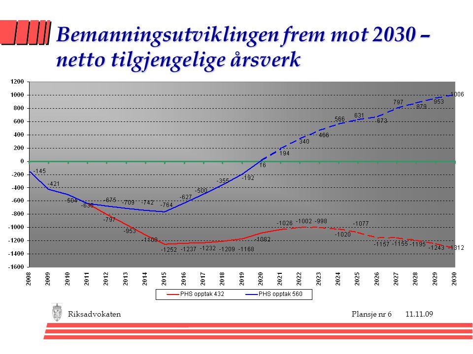 Bemanningsutviklingen frem mot 2030 – netto tilgjengelige årsverk