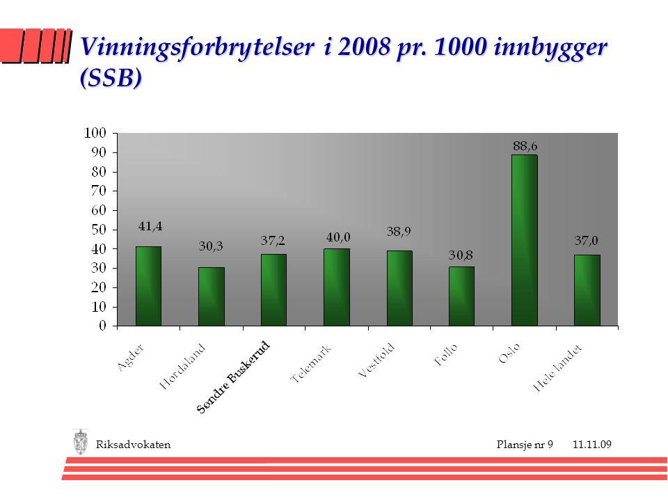 Vinningsforbrytelser i 2008 pr. 1000 innbygger (SSB)