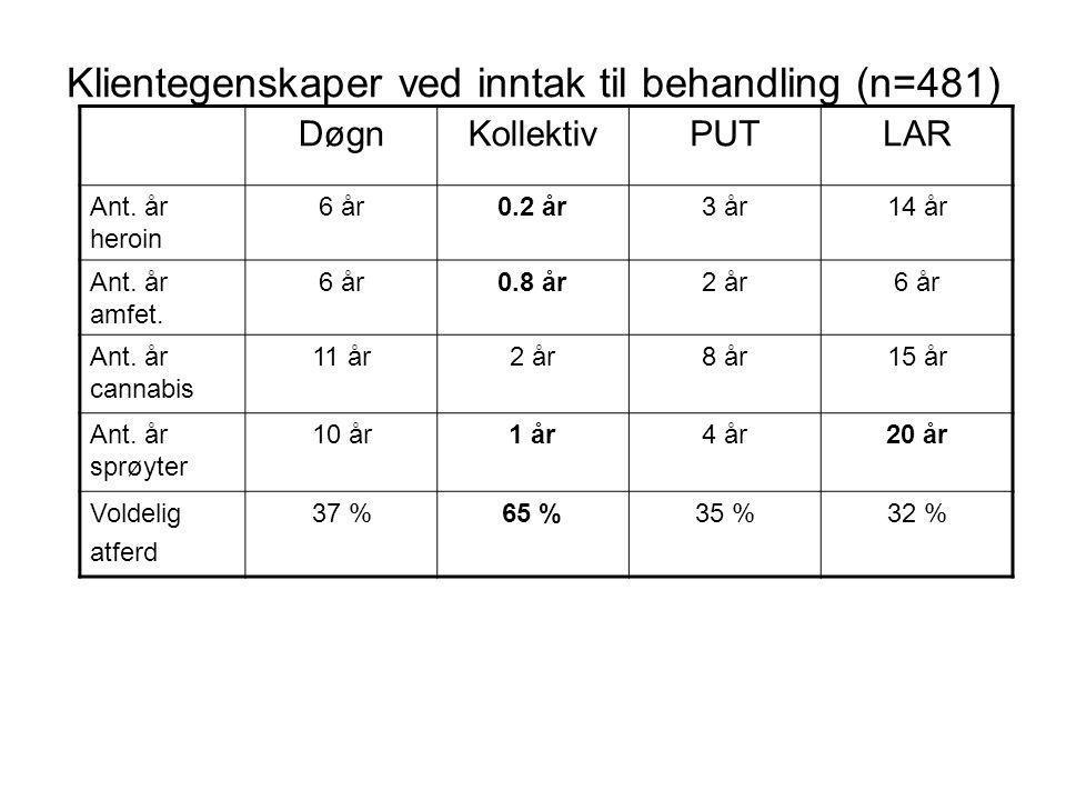 Klientegenskaper ved inntak til behandling (n=481)