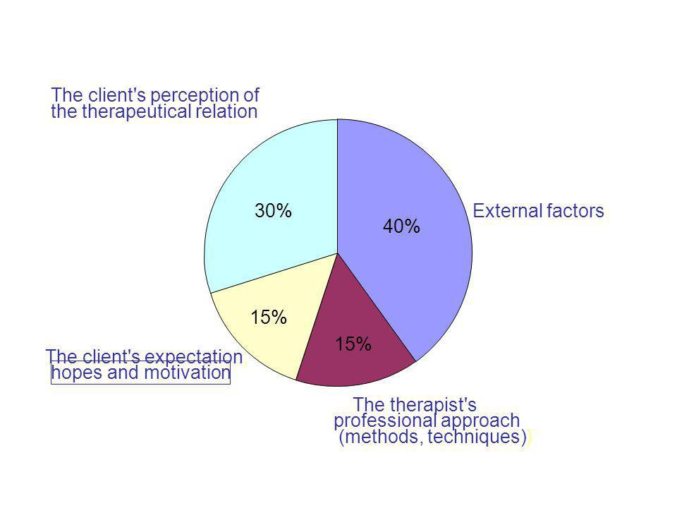 40% 30% 15% 15% The client s perception of the therapeutical relation
