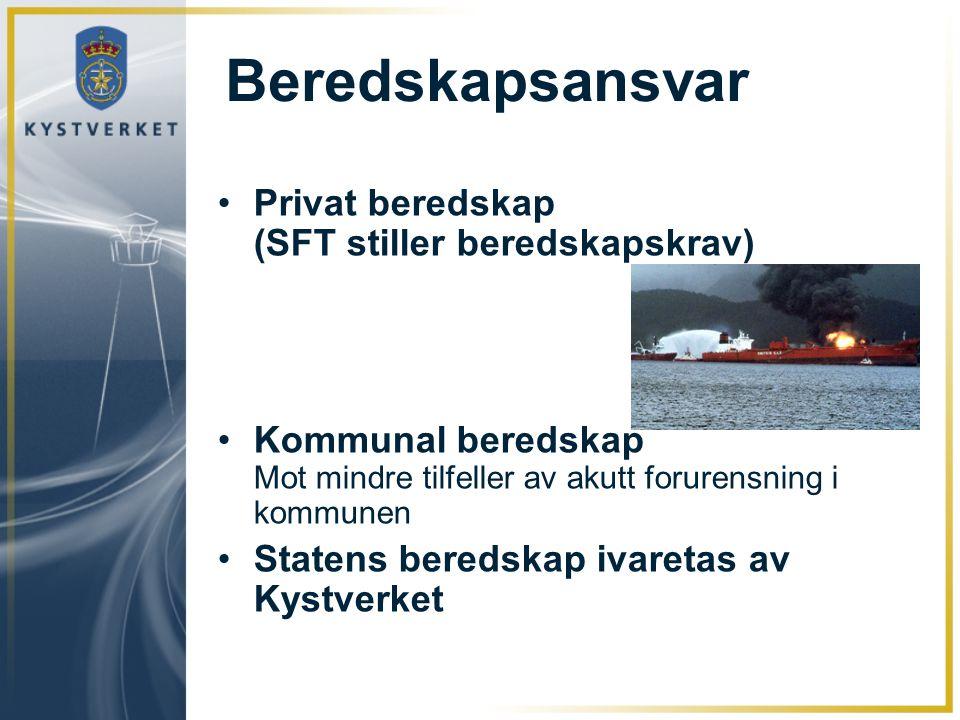 Beredskapsansvar Privat beredskap (SFT stiller beredskapskrav)