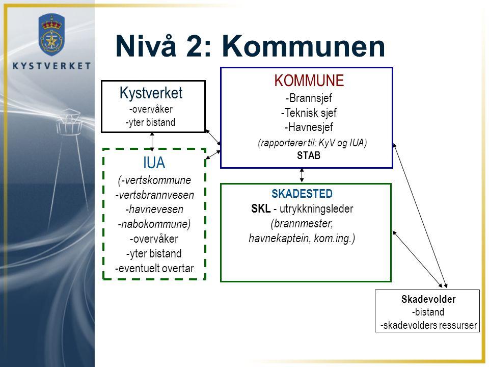 Nivå 2: Kommunen KOMMUNE Kystverket IUA -Brannsjef -Teknisk sjef
