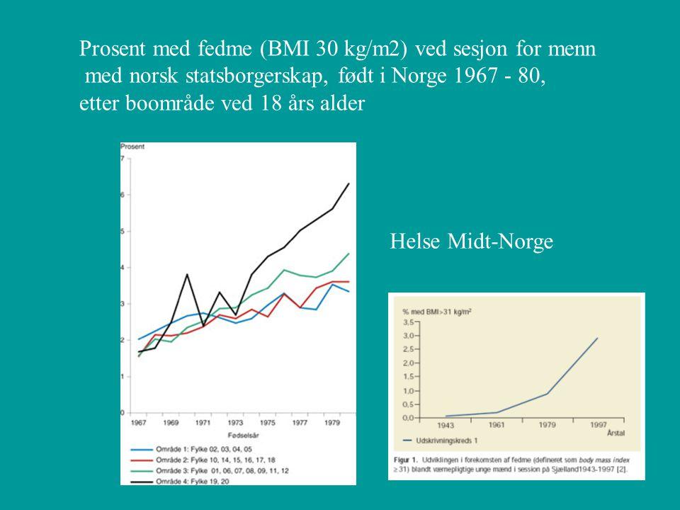 Prosent med fedme (BMI 30 kg/m2) ved sesjon for menn