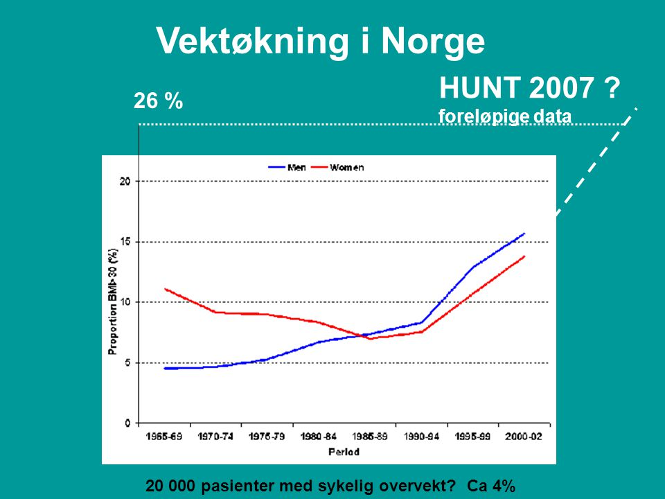 Vektøkning i Norge HUNT 2007 26 % foreløpige data