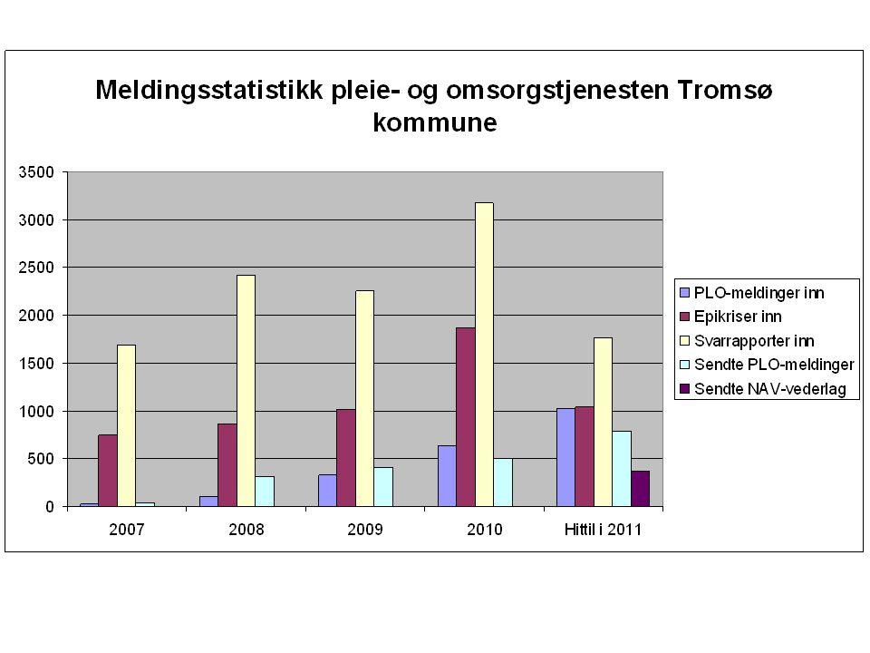 2007 2008 2009 2010 Hittil 2011 (28. mai) PLO-meldinger inn 16 102 320 628 1026.