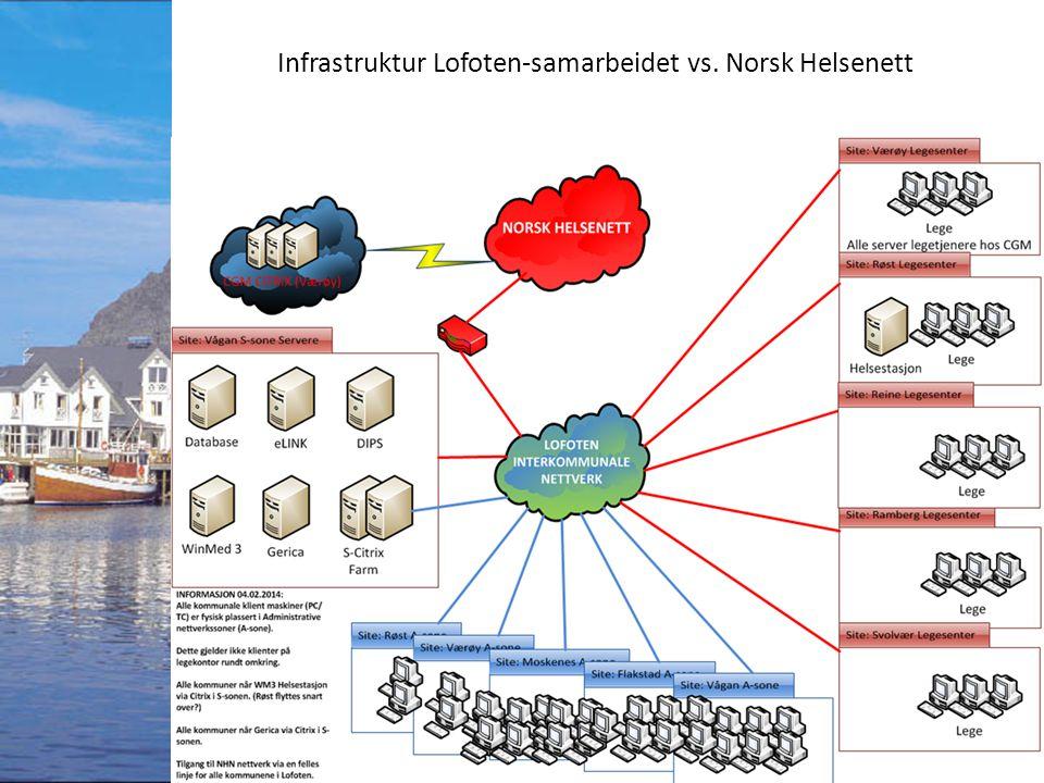 Infrastruktur Lofoten-samarbeidet vs. Norsk Helsenett