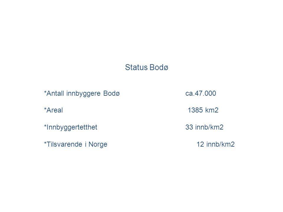 Status Bodø *Antall innbyggere Bodø ca.47.000 *Areal 1385 km2