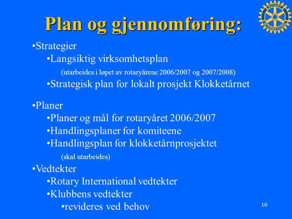 Plan og gjennomføring: