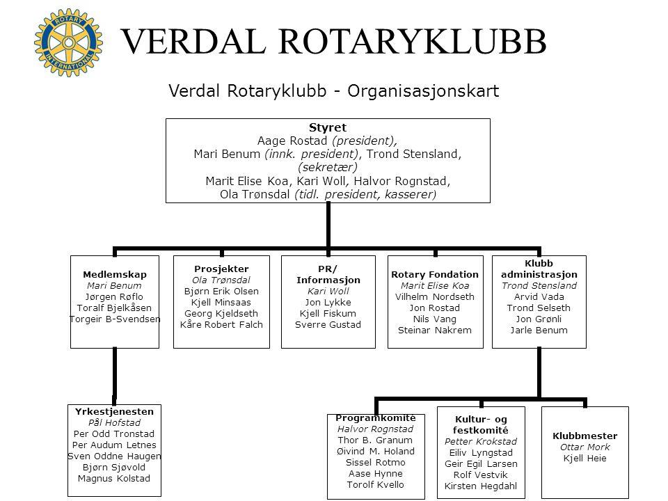 Verdal Rotaryklubb - Organisasjonskart