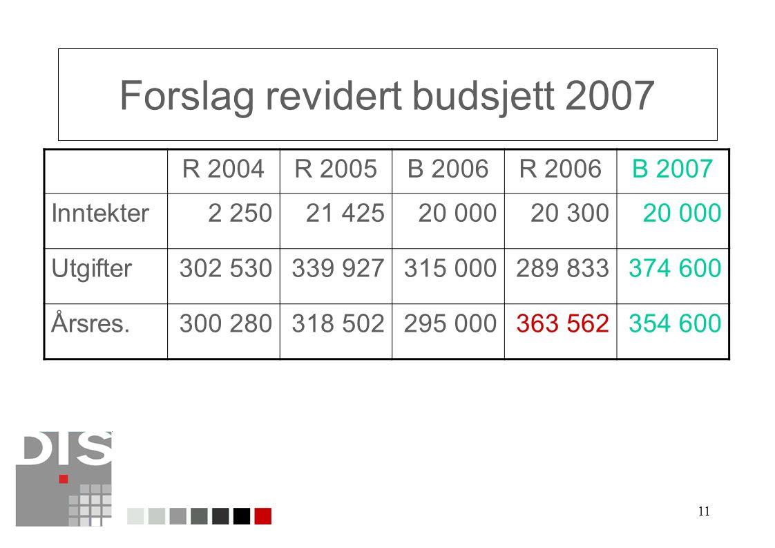 Forslag revidert budsjett 2007