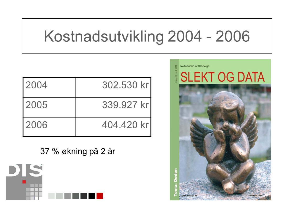 Kostnadsutvikling 2004 - 2006 2004 302.530 kr 2005 339.927 kr 2006