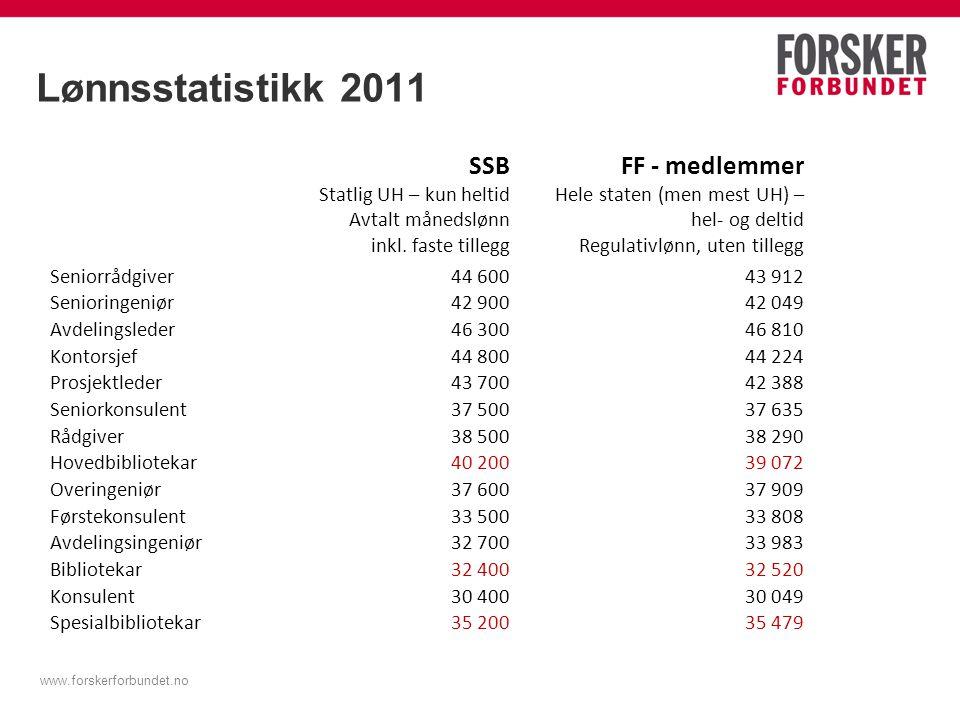 Lønnsstatistikk 2011 SSB FF - medlemmer Statlig UH – kun heltid