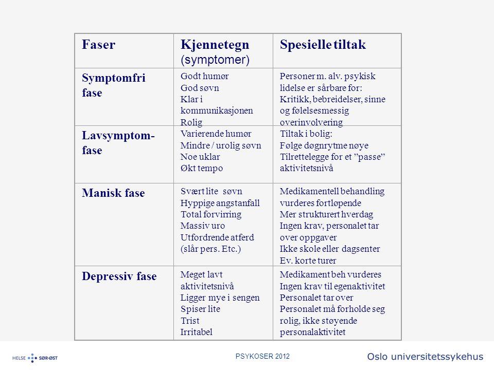 Faser Kjennetegn Spesielle tiltak (symptomer) Symptomfri fase