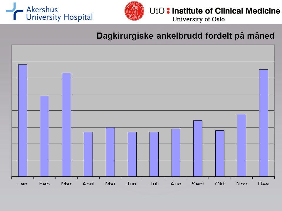 127 pasienter ble planlagt for ankelbruddoperasjon