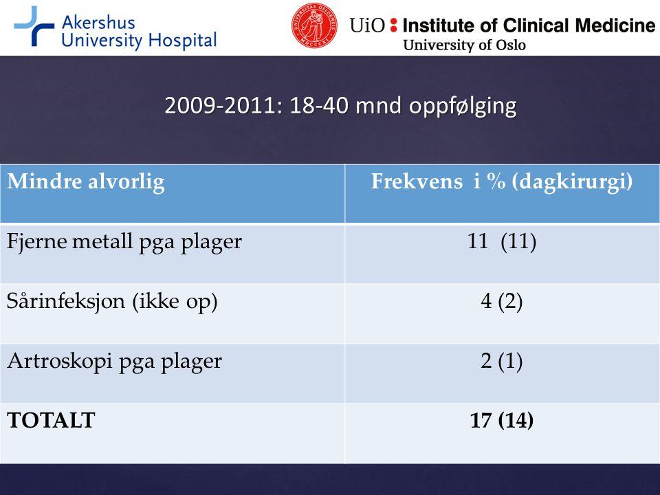 Frekvens i % (dagkirurgi)